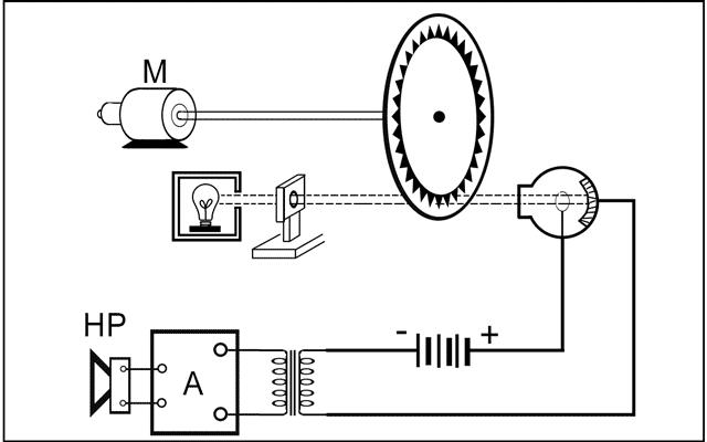 Dessin de principe du générateur sonore de l'orgue photoélectrique WELTE