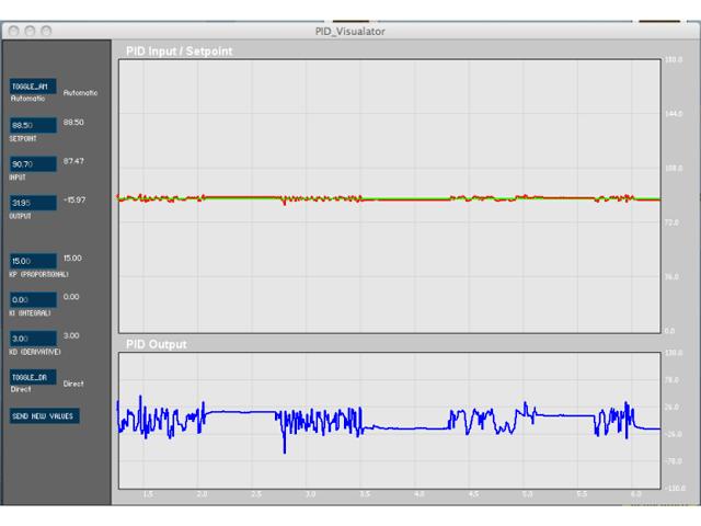 Copie d'écran de l'affichage graphique des données du PID