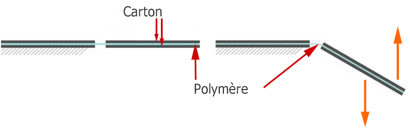 Détail des couches composites